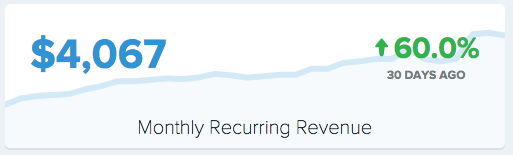 Convertkit sales